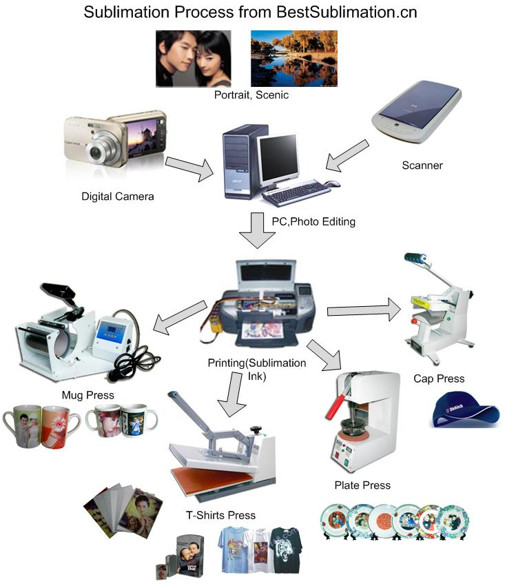 Sublimation Process Tech Support What S New
